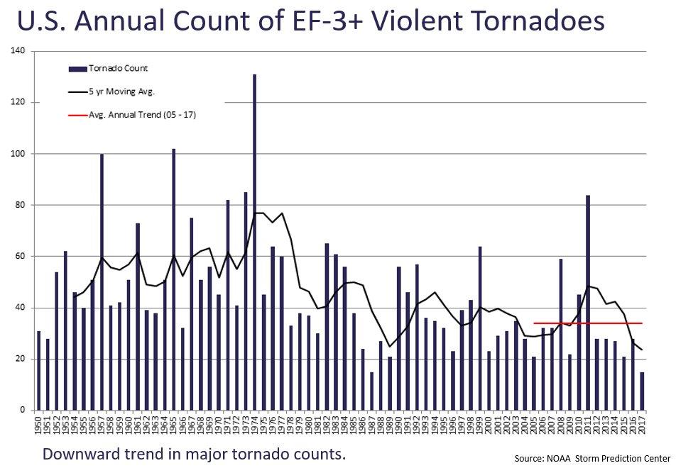 F3 to F5 tornadoes historical_1524892409067.jpg.jpg