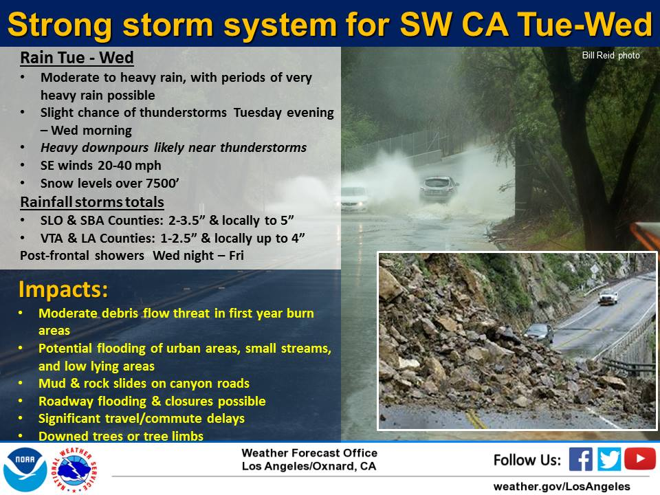 Heavy Thunderstorms in Southern California