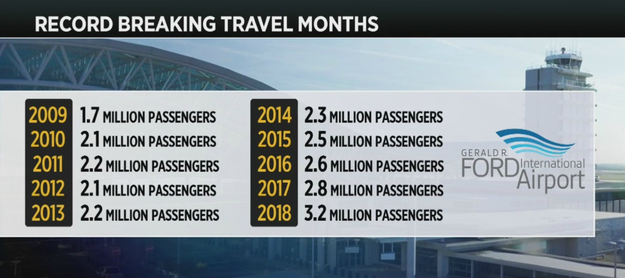 March was Ford Airport's busiest month ever