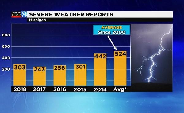 Total Severe Weather Great Lakes 051619_1558036092089.jpg.jpg