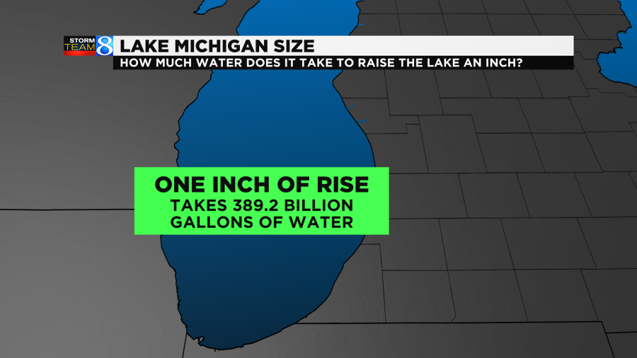 It takes 389.2 billion gallons of water to raise Lake Michigan 1 inch