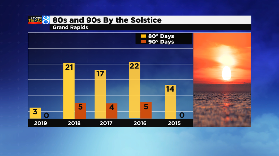 1947 ties record fewest 80 degree days prior to the summer solstice.