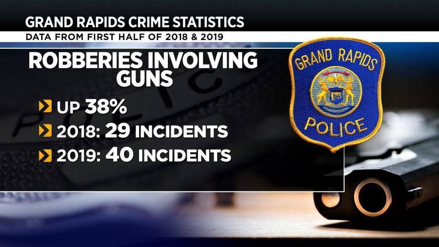 Grand Rapids crime statistics