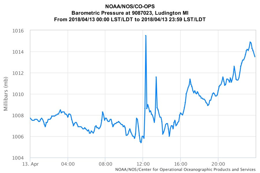 Ludington barometric pressure graph spikes during meteotsunami