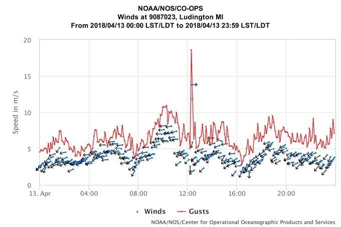 Ludington wind speed graph spikes during meteotsunami