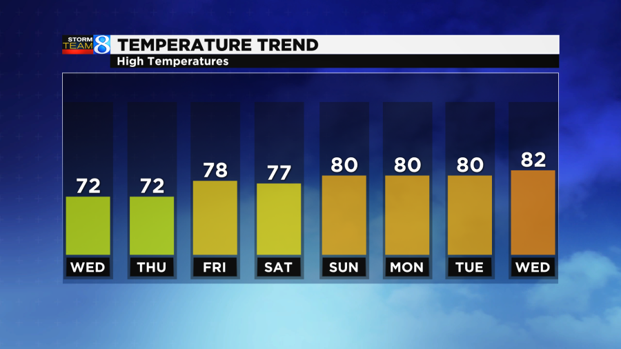 Warmer high temperatures are on the horizon