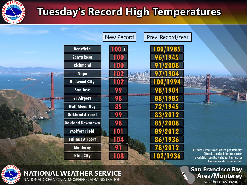Heat Wave in California