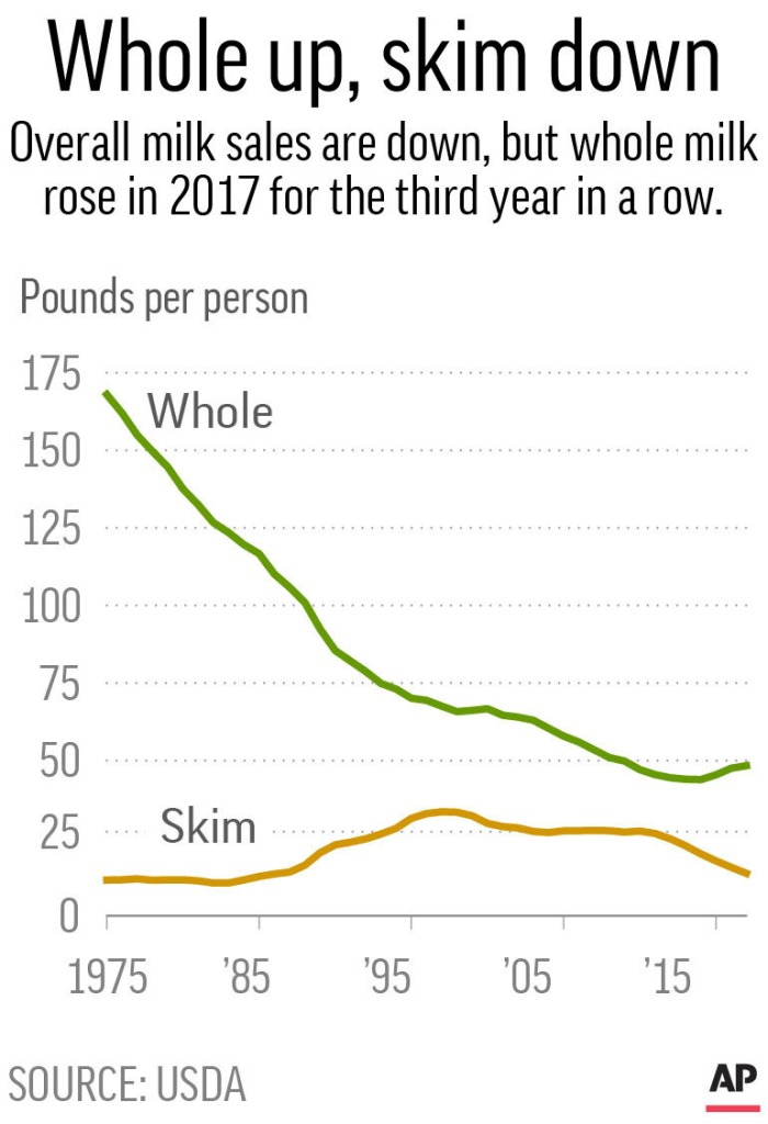 Chart shows whole milk sales above skim milk from 1975 to 2017