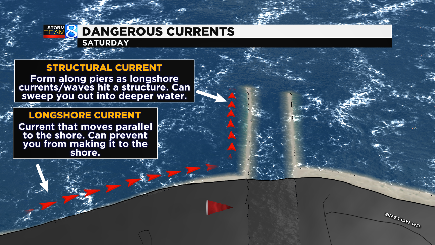 Chart shows how longshore and structural currents form