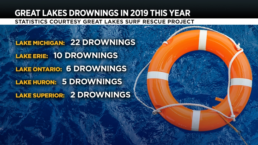 Group: Lake Michigan worst Great Lake for drownings | WOODTV com