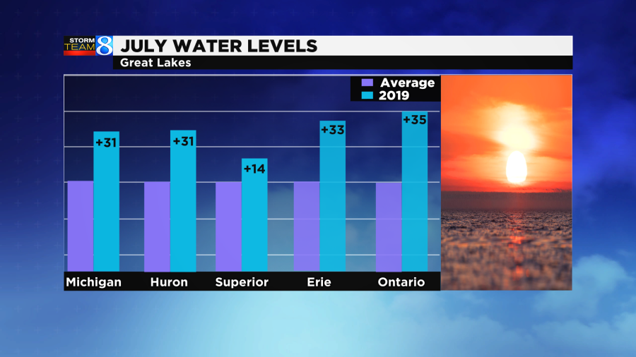 July water levels