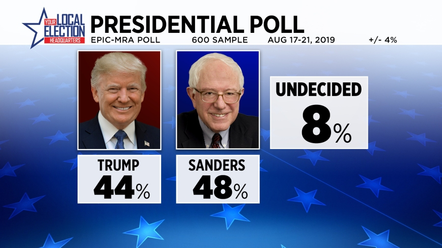 Graphic shows 44 percent for Donald Trump and 48 percent for Bernie Sanders