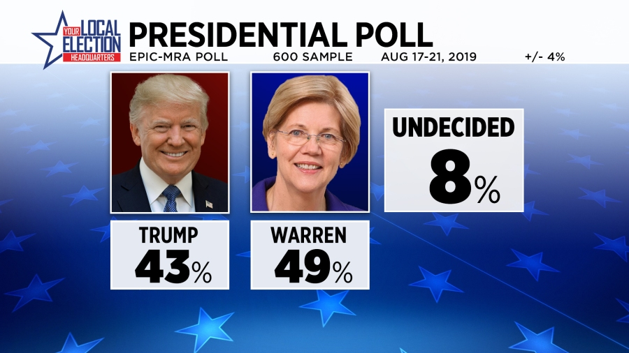 raphic shows 43 percent for Donald Trump and 49 percent for Elizabeth Warren