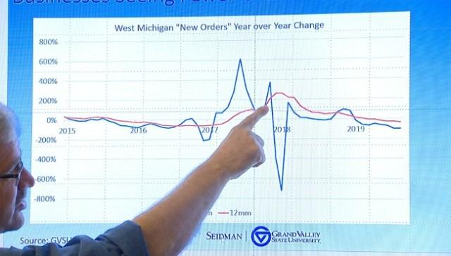 GVSU economist: Predicted recession won't hit like '08