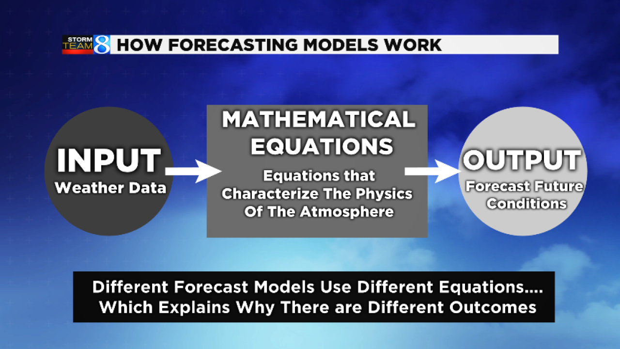 Which forecast models do meteorologists use most?