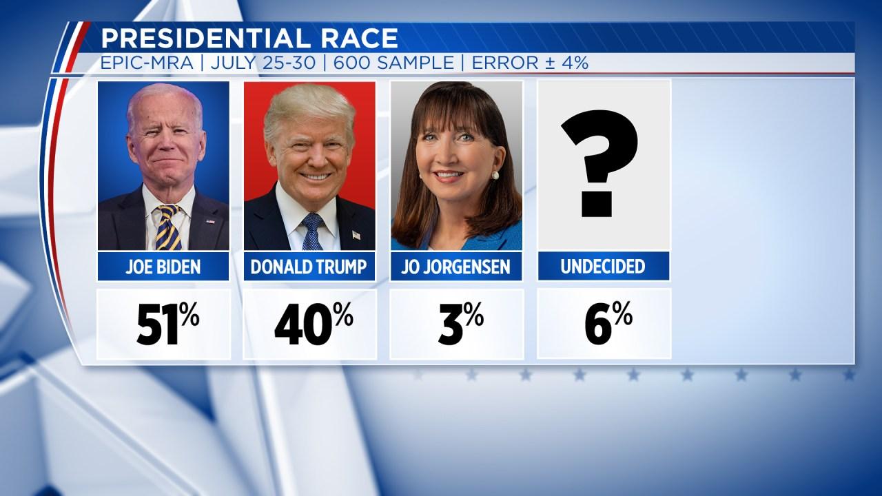 Poll: Biden has strong lead over Trump in Michigan