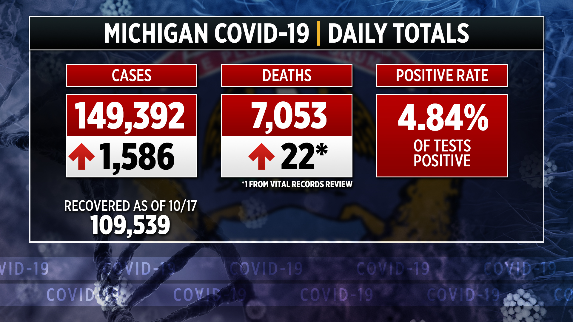 Michigan confirms 22 more coronavirus-related deaths, 1586 more cases