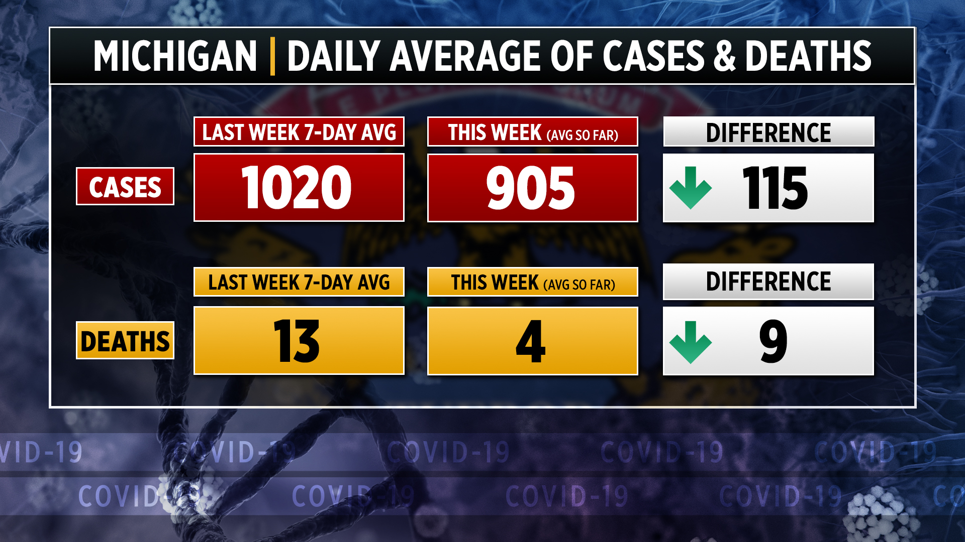 26 New Covid 19 Outbreaks Reported At Michigan Schools Woodtv Com