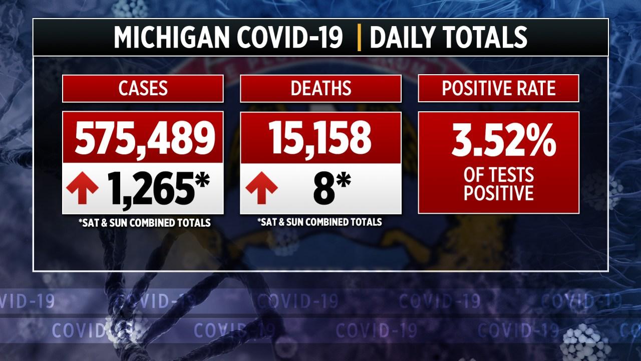 Michigan reports 1,265 more coronavirus cases over 2 days - WOODTV.com