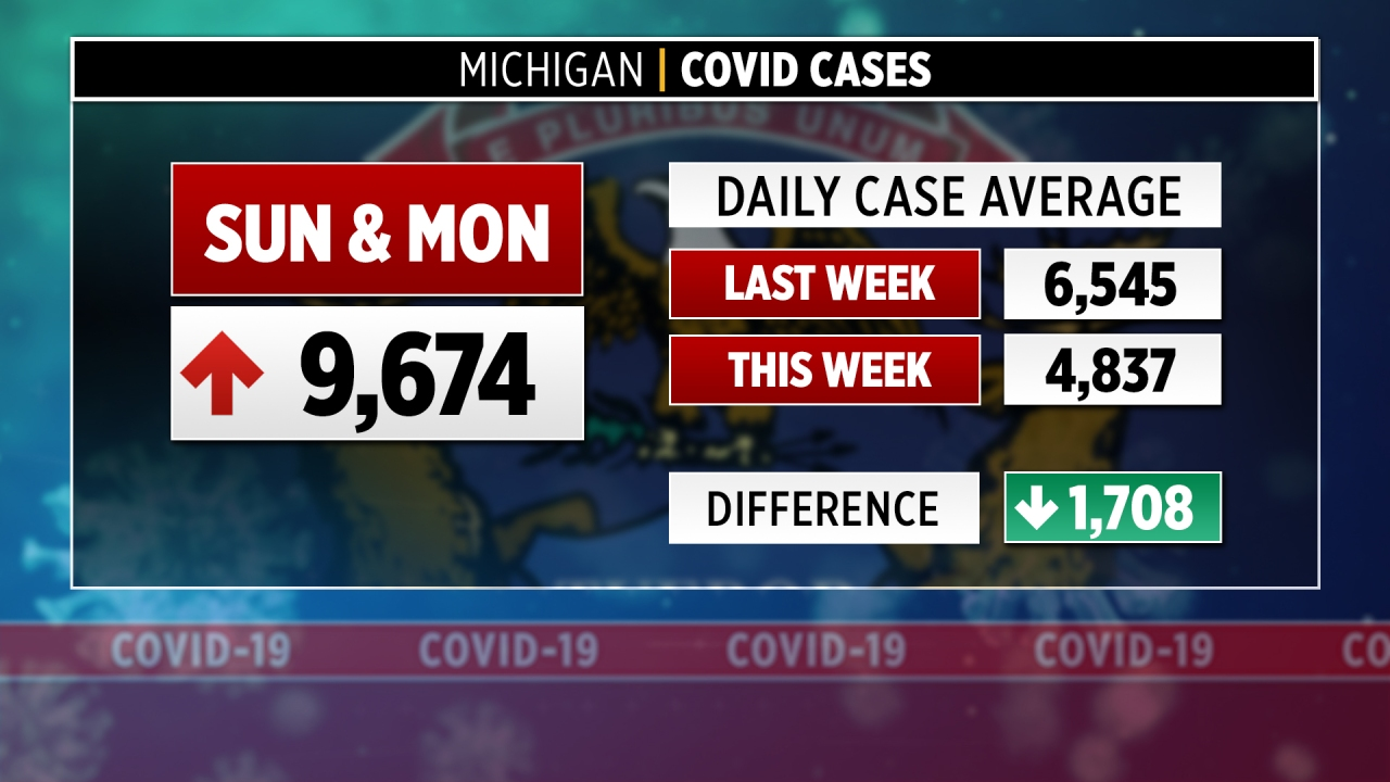 Michigan reports about 9,700 coronavirus cases over 2 days